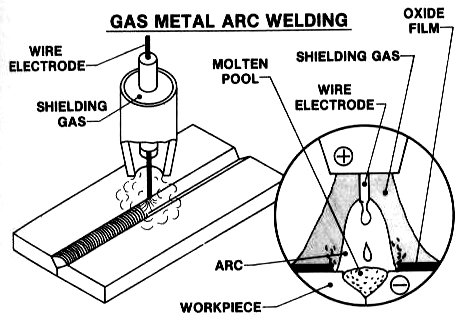 Opinions on gas metal arc welding
