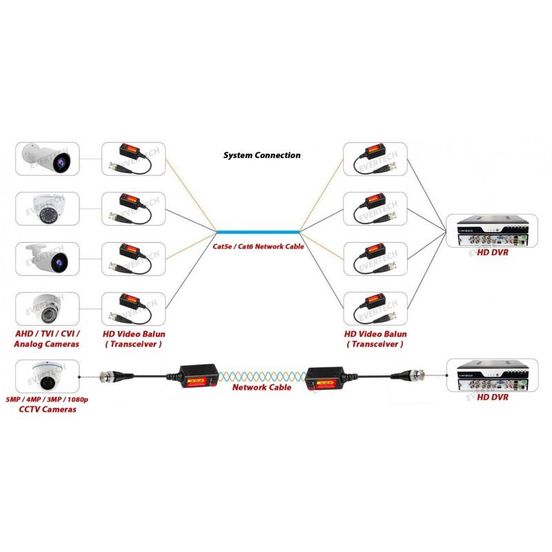 EV-BL945 1 PAIR (2 Pcs) HD 5MP Passive Transceiver