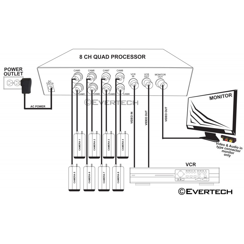 EV-CQ208 8 CHANNEL COLOR QUAD PROCESSOR HIGH QUALITY