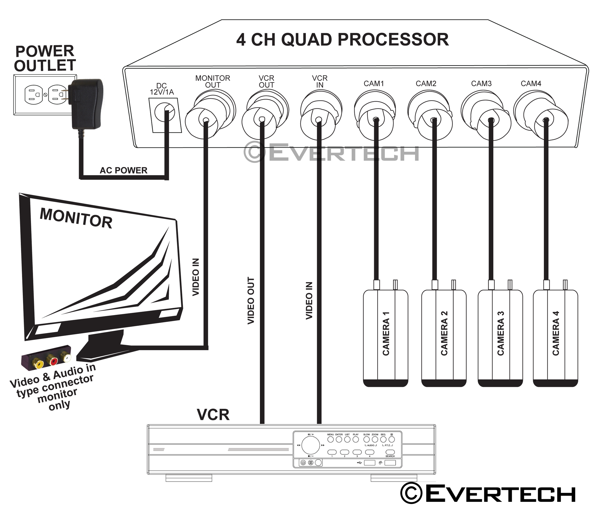 4 Channel 4 CH Quad Processor CCTV Security Camera Video