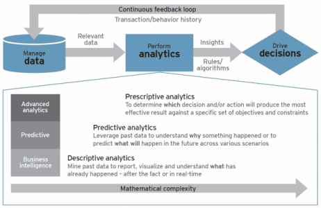 big data and analytics process