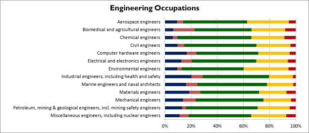Web Security Engineer Salary