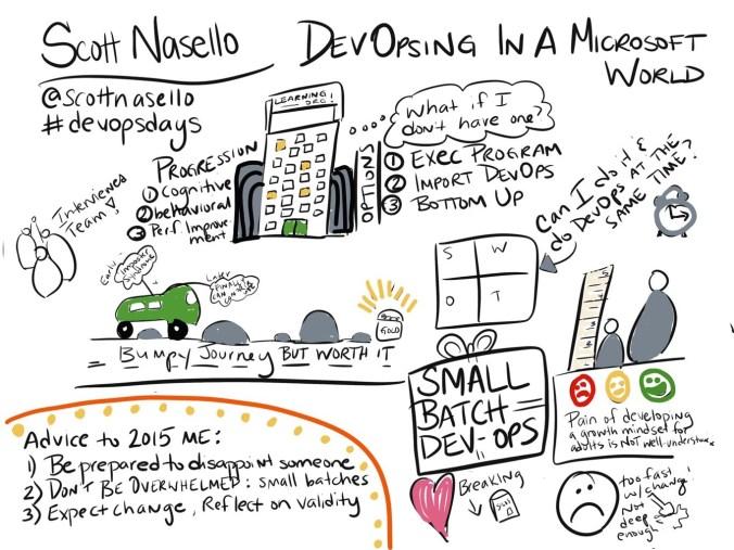 Visual Notes for Scott Nasello's talk.