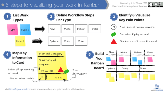 5 steps to visualizing your work in Kanban