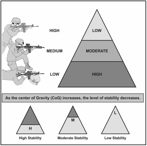 TC 3-22.9 depiction of stability pyramid
