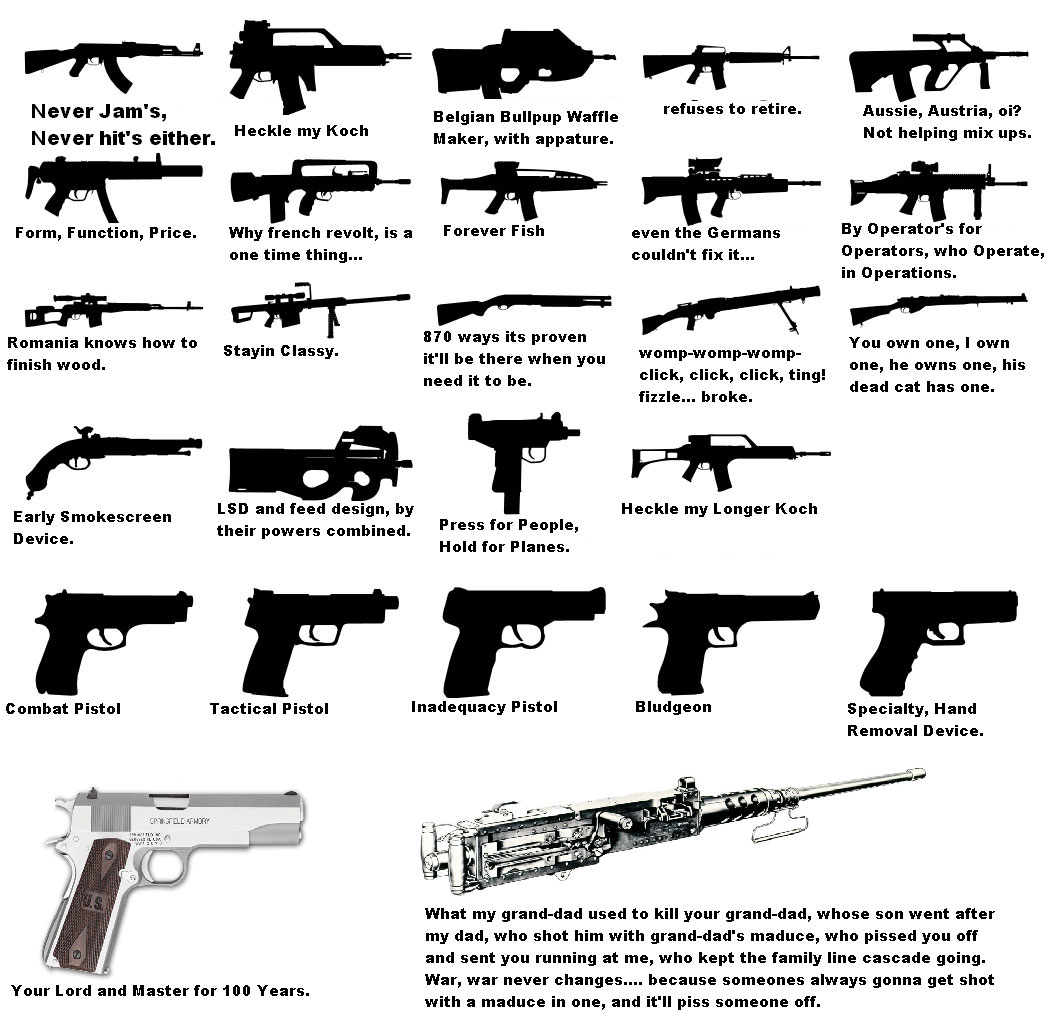 Summary Of Some Popular Firearms