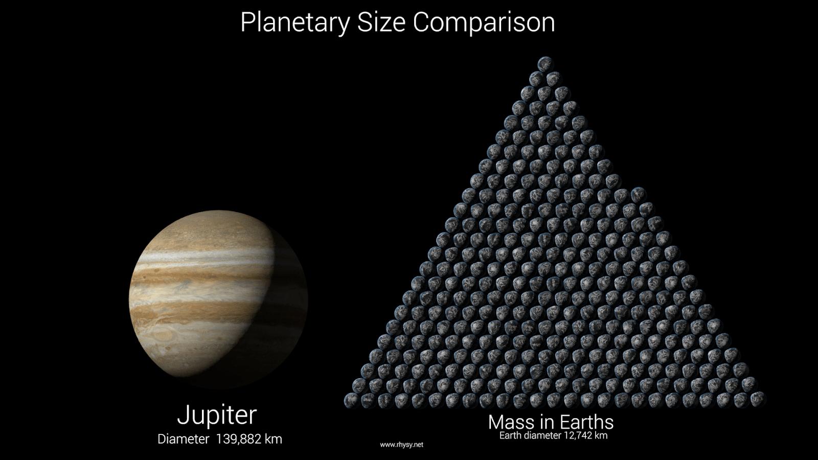 Jupiter size
