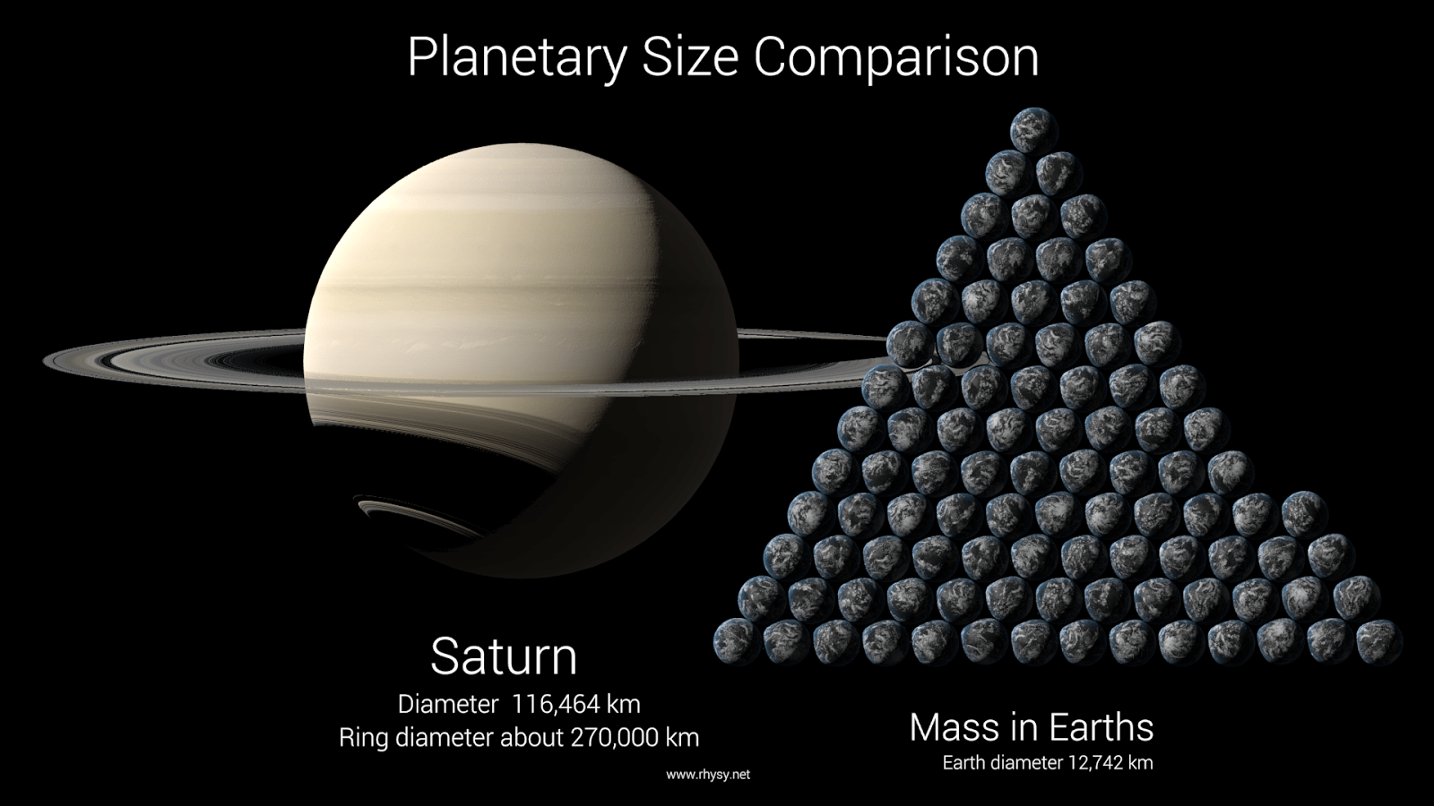 Planet Saturn Compared to Earth - Pics about space