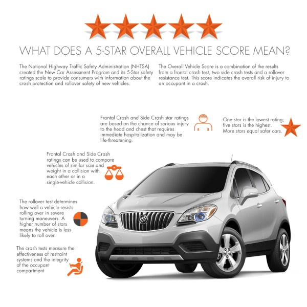 2015 Buick Encore Receives 5-Star Overall Safety Rating on Everyman Driver