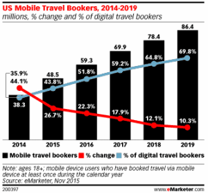 US Mobile Bookings eMarketer