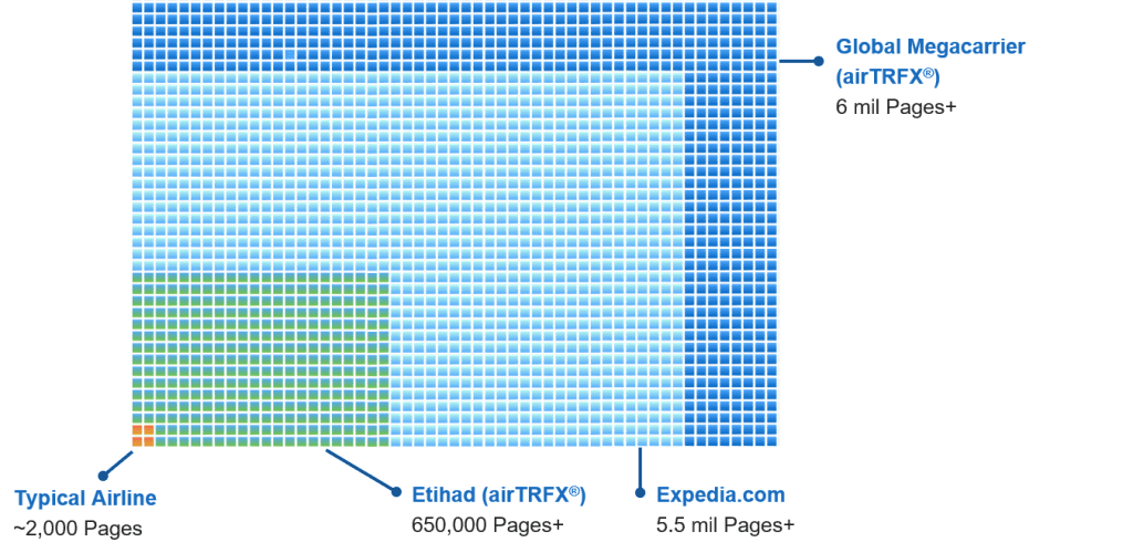 Scale of airTRFX system