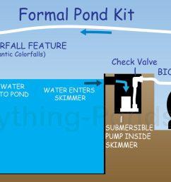 waterfall pond kit [ 1200 x 663 Pixel ]