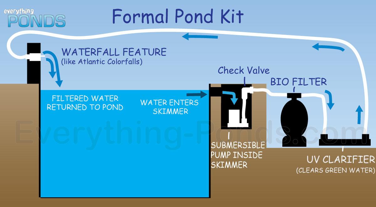 hight resolution of waterfall pond kit