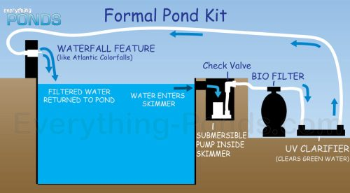 small resolution of waterfall pond kit