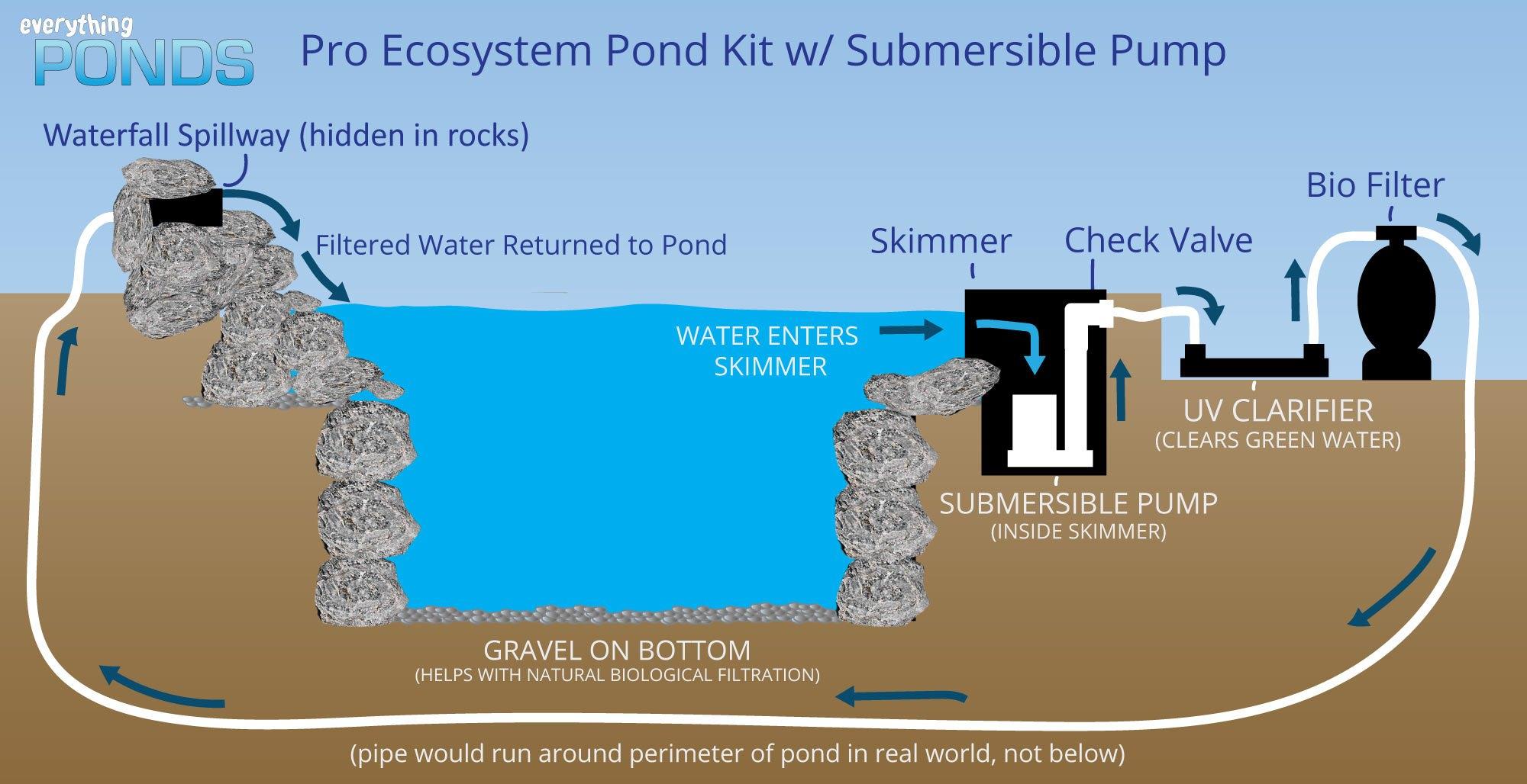 hight resolution of ecosystem pond kit