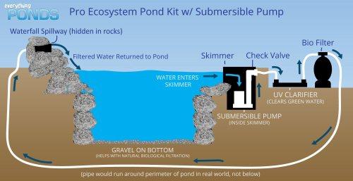 small resolution of ecosystem pond kit