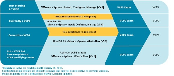 Vmware vcp 5 vcp 511 training requirements updated everything vmware vcp 5 vcp 511 training requirements updated everything virtual malvernweather Choice Image