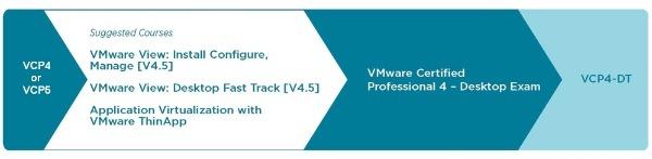 VMW-VCP4-DT-105