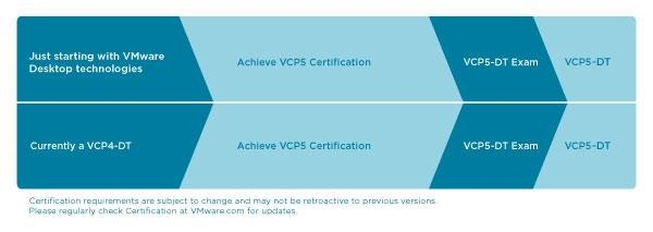 VMware Announce the VCAP-DTD Certification Track – Everything-Virtual
