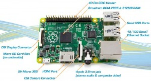 Raspberry Pi 2 Model B Infographics