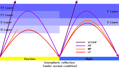 Ionospheric Reflection in Day and Night - HF