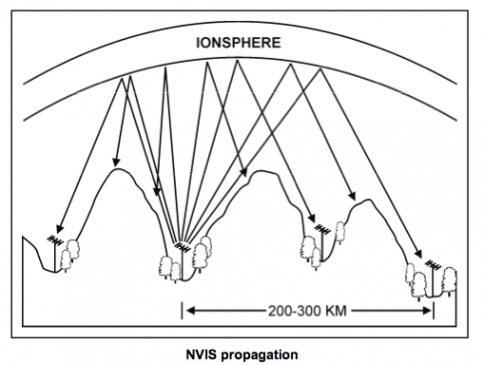 NVIS Propagation Diagram