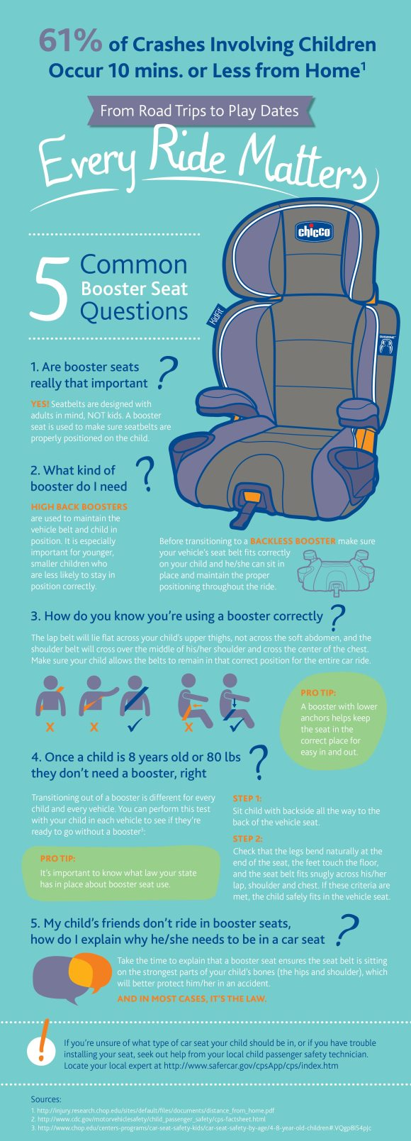 Booster Seat Infographic