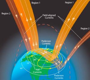Birkeland filaments currents earth plasma