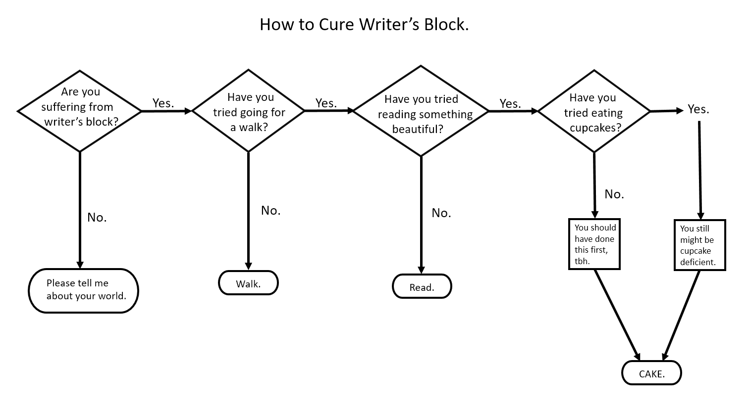Unhelpful Charts for Writers