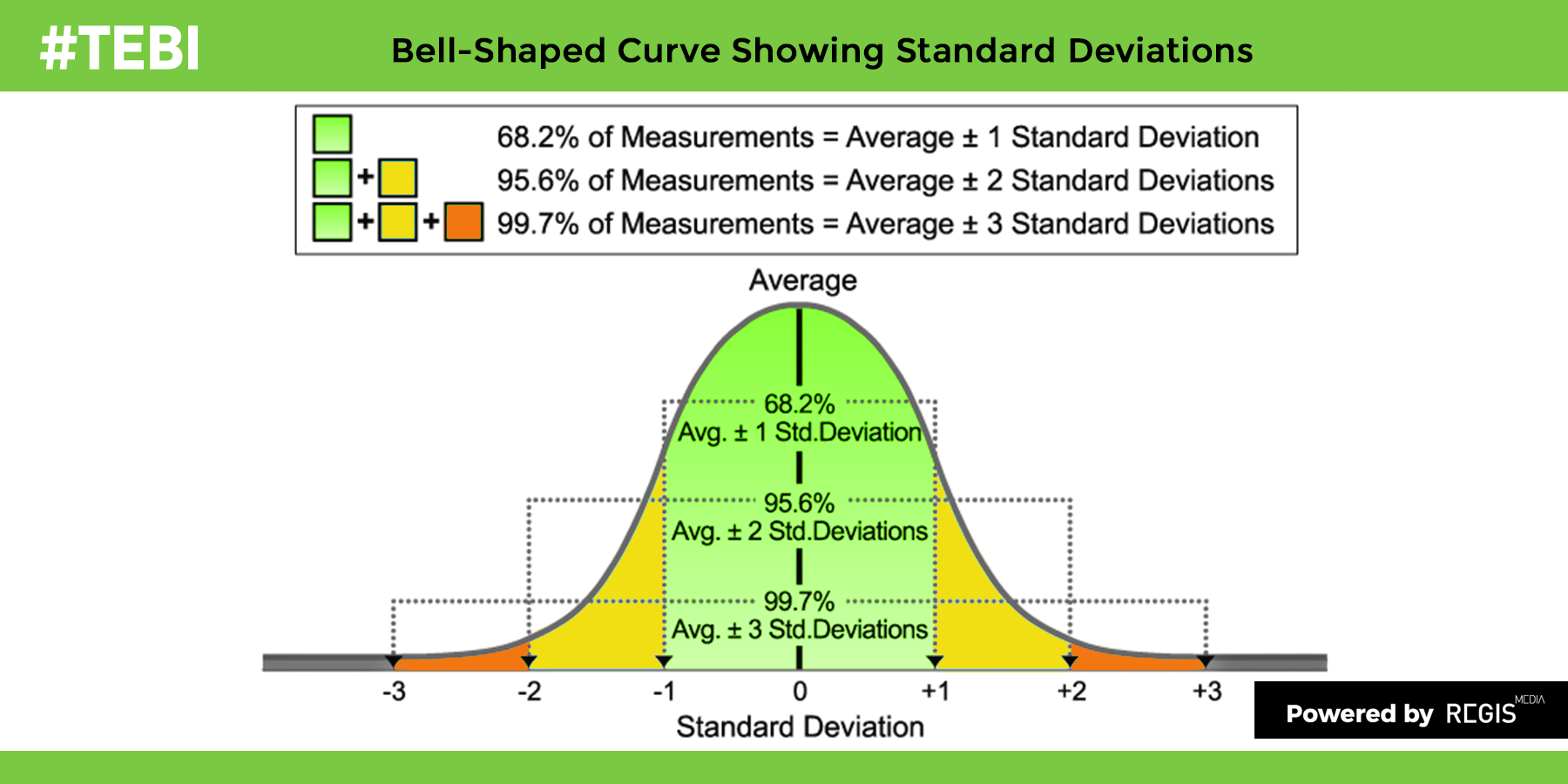 Three Ways To Shift The Bell Curve To The Right