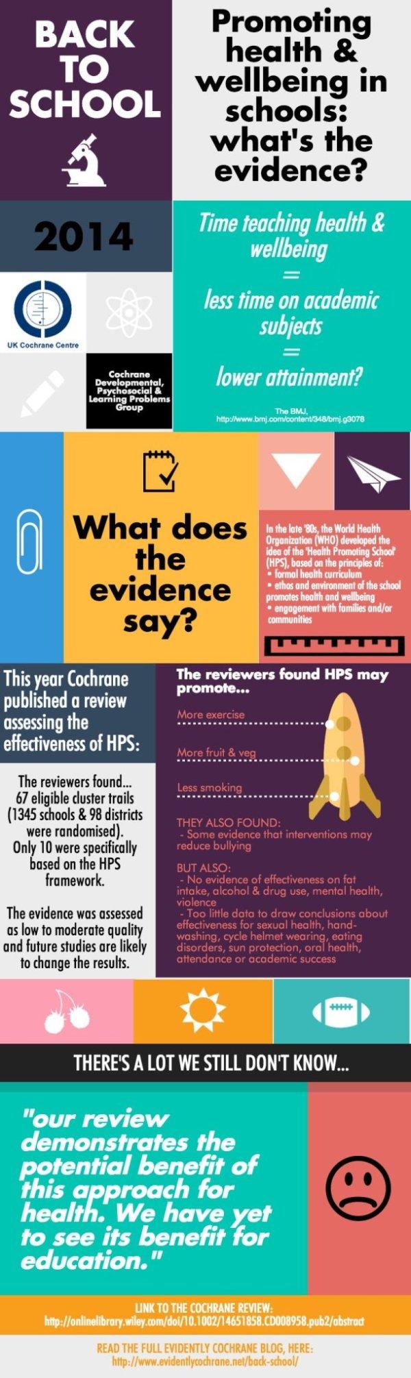 School Health Promoting Schools Infographic