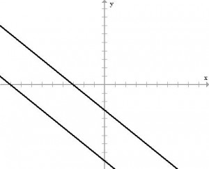 Class 10, Pair of Linear Equations in 2 Variables, CBSE