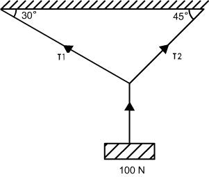 Common Forces in Mechanics, Class 11 Physics Sample Papers