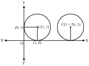 Conic Sections, Class 11 Mathematics R.D Sharma Solutions