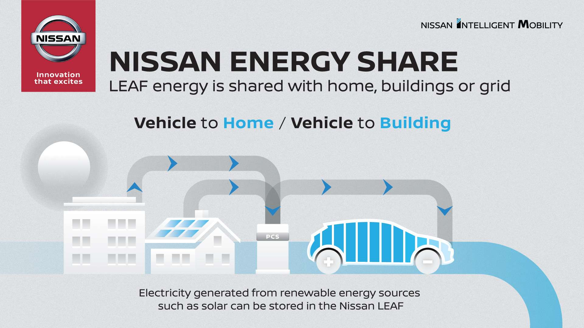 Nissan Creating Electric Vehicle Ecosystem Ev Meme