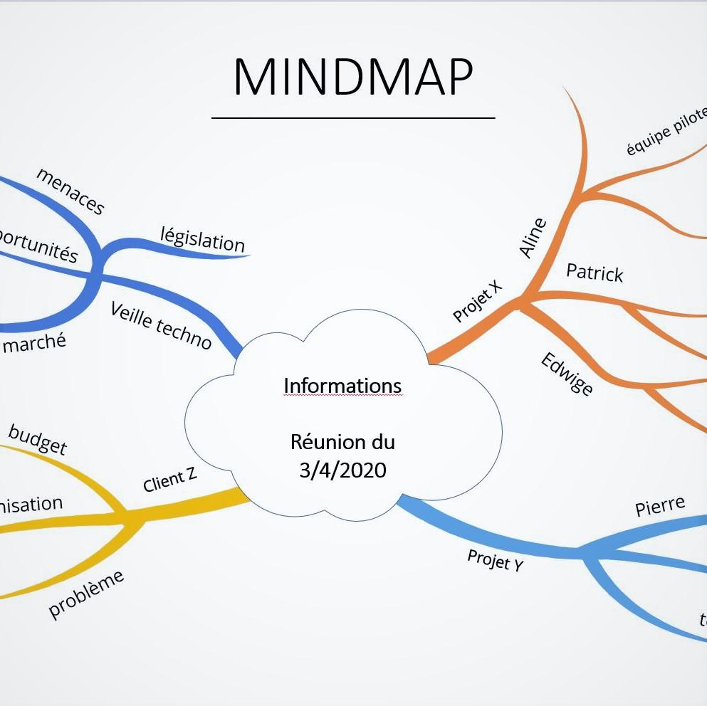 utiliser le mind-mpping pour booster vos réunions