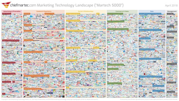 marketing-technology-adtech-martech-digital