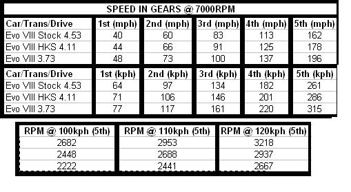 Evo 5 Speed 4.11 / 3.73 Final Drive Pros/Cons/Experiences