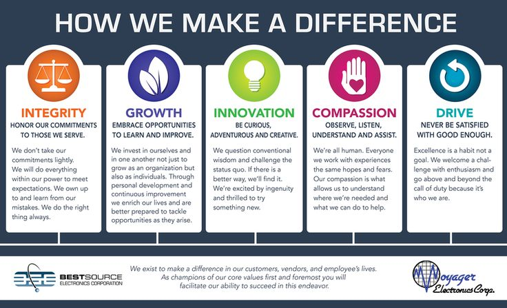 Core Values Poster Examples Evolution Partners