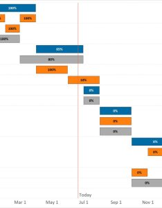 also tableau how to make  gantt chart rh evolytics