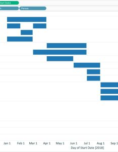 Tableau gantt chart with days on size marks card also how to make  rh evolytics