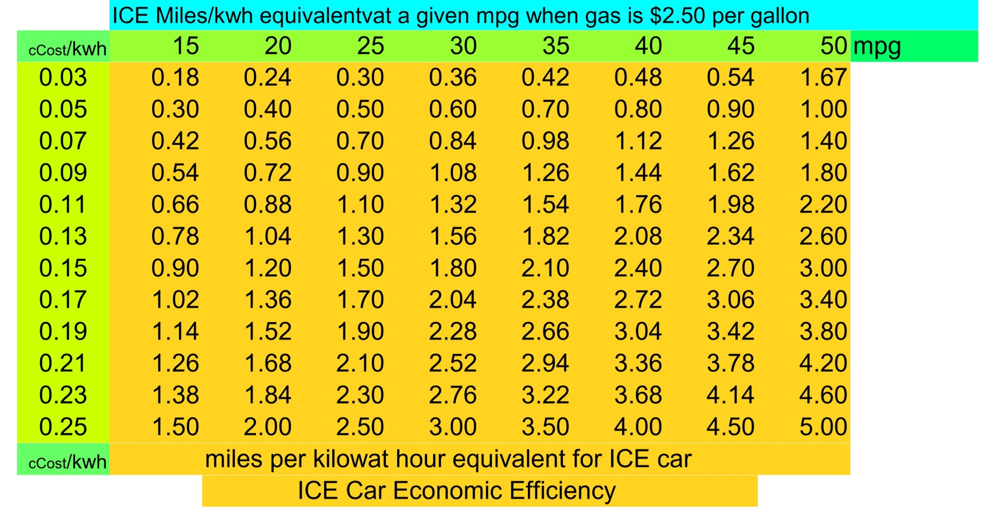 hight resolution of fwiw you can compare your bolt to gas cars of different economic efficiencies