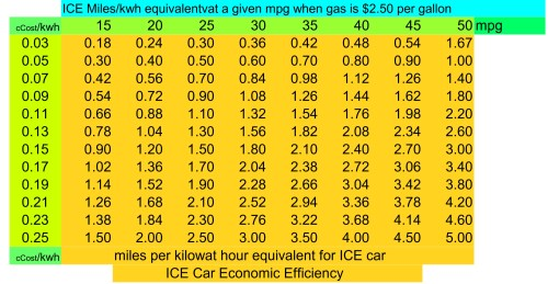 small resolution of fwiw you can compare your bolt to gas cars of different economic efficiencies