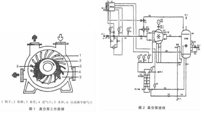 Water Ring Vacuum Pump in Thermal Power Plant- Vacuum Pump