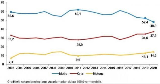 Genel mutluluk düzeyi (%), 2003-2020