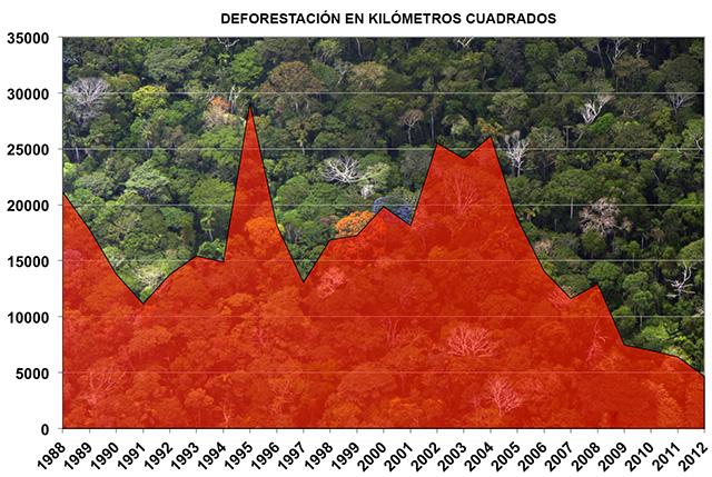 https://i0.wp.com/www.evwind.com/wp-content/uploads/2013/06/deforestaci%C3%B3n_amazonia-Brasil.jpg