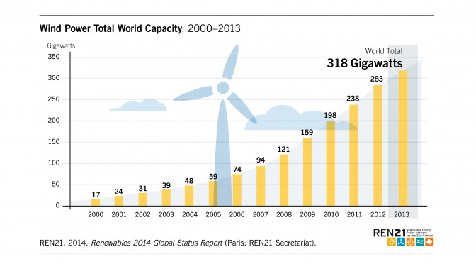 Wind power in 2013 | REVE News of the wind sector in Spain and in the world