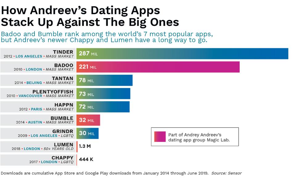 beste dating sites Los Angeles 2014
