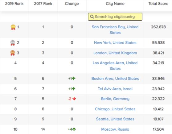 City Ranking 2018 StartupBlink
