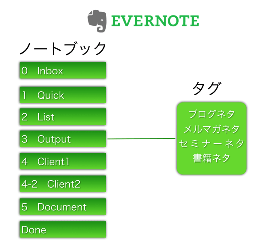 Evernote note tag